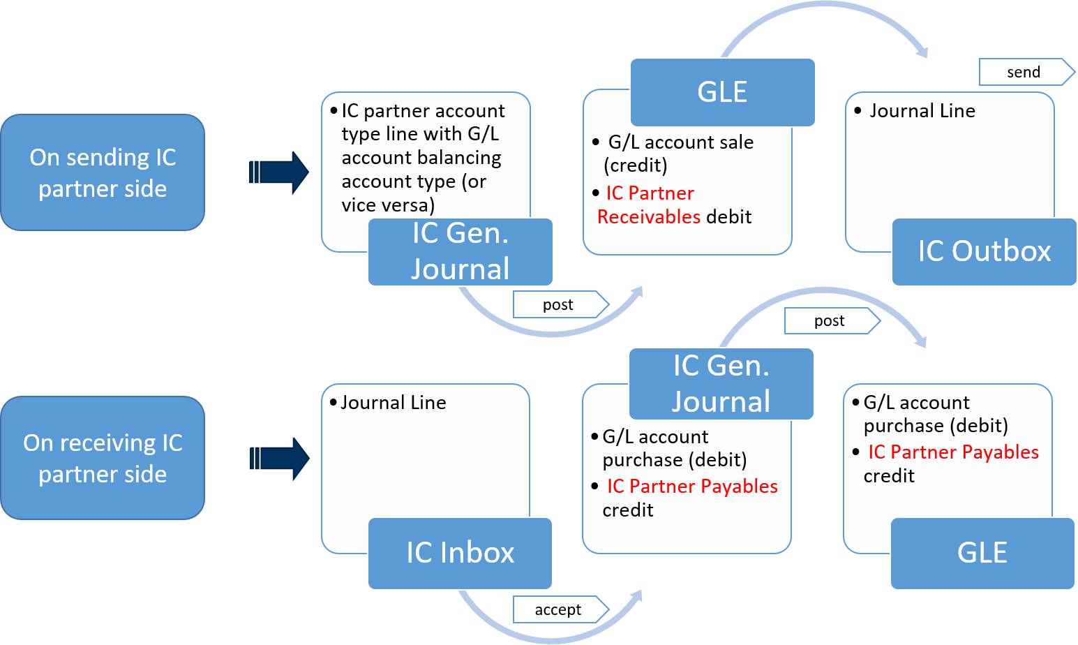 Tracking intercompany transactions xpand company below is the basic transaction flow that will be described in the following example geenschuldenfo Images